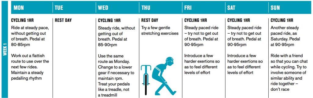 RideLondon Training - Week 1